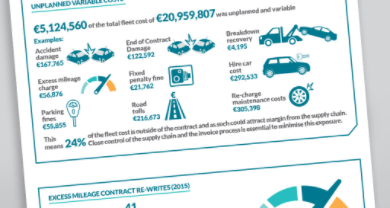 Car fleet hidden costs