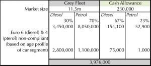 diesel numbers